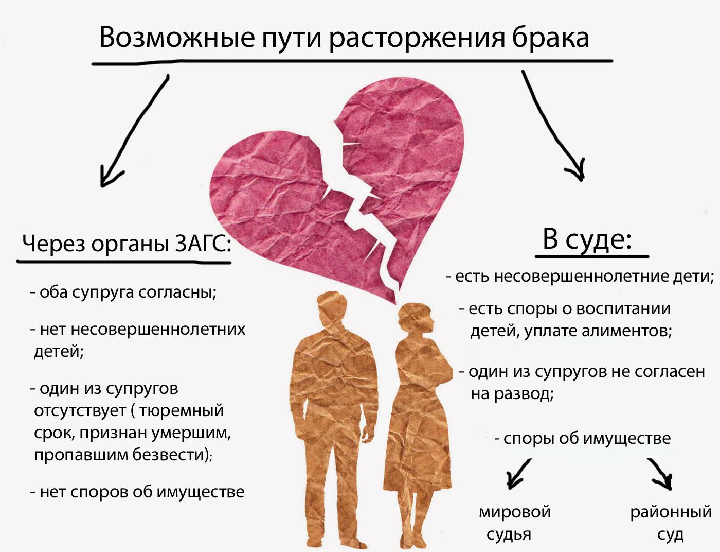Пути расторжения брака